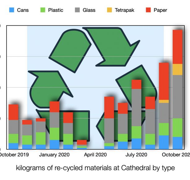 Re-cycling at record levels @ The Cathedral